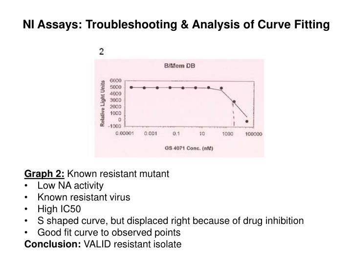 Ni assays troubleshooting analysis of curve fitting1