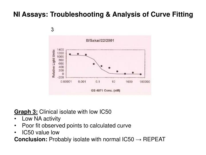 Ni assays troubleshooting analysis of curve fitting2