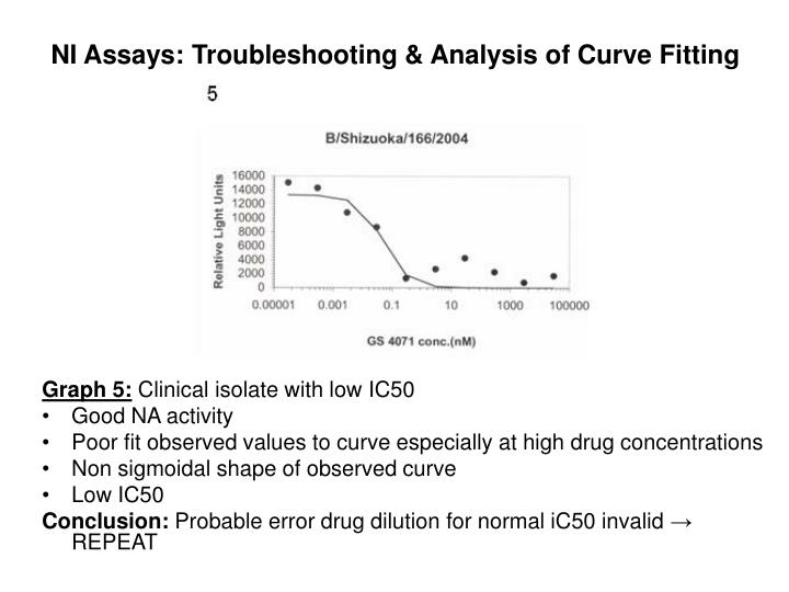 NI Assays: Troubleshooting & Analysis of Curve Fitting
