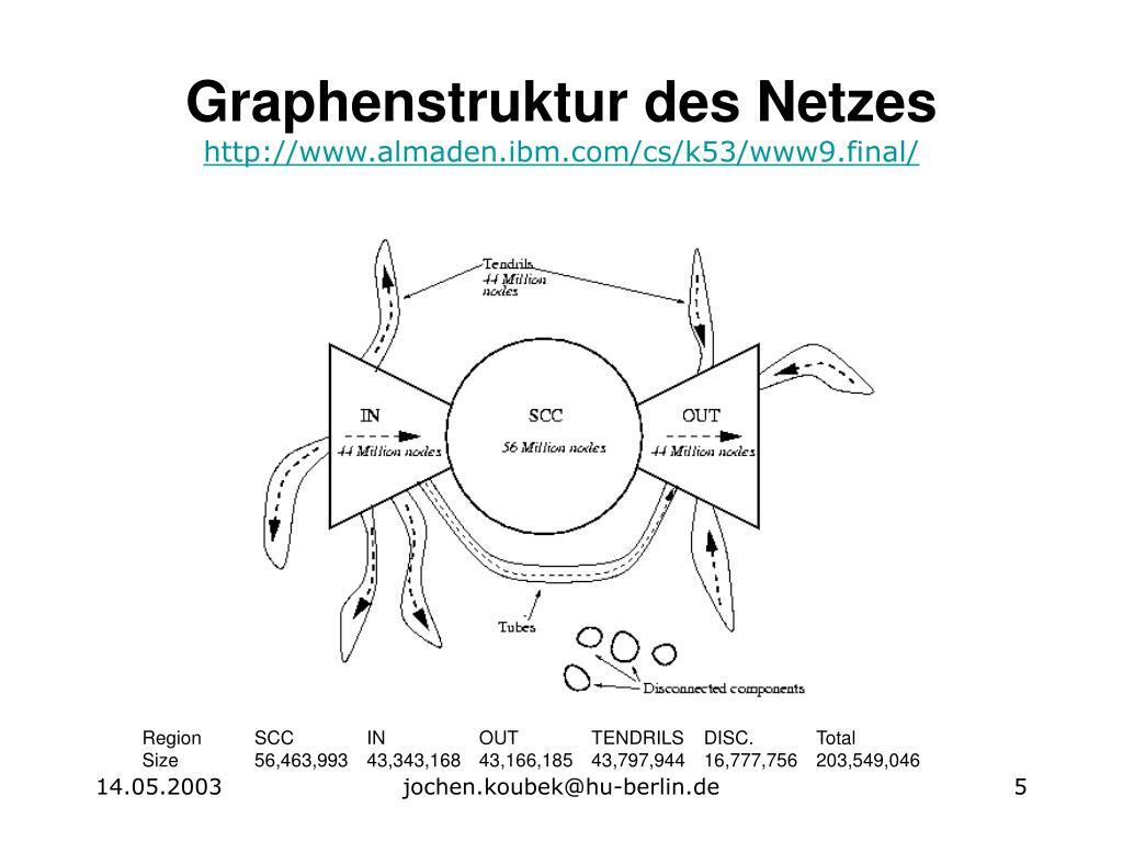 Graphenstruktur des Netzes