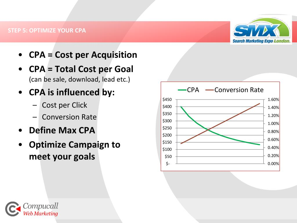 STEP 5: OPTIMIZE YOUR CPA
