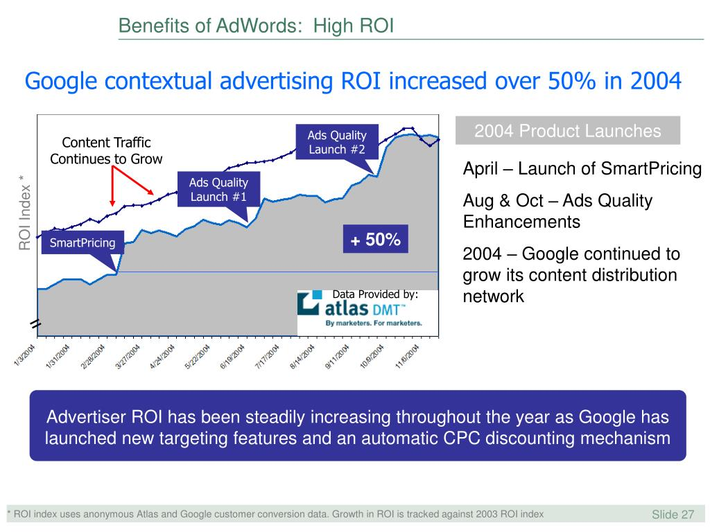 Benefits of AdWords:  High ROI