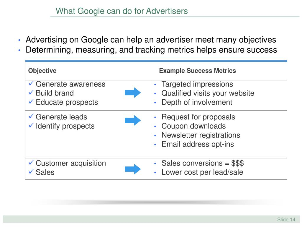 What Google can do for Advertisers