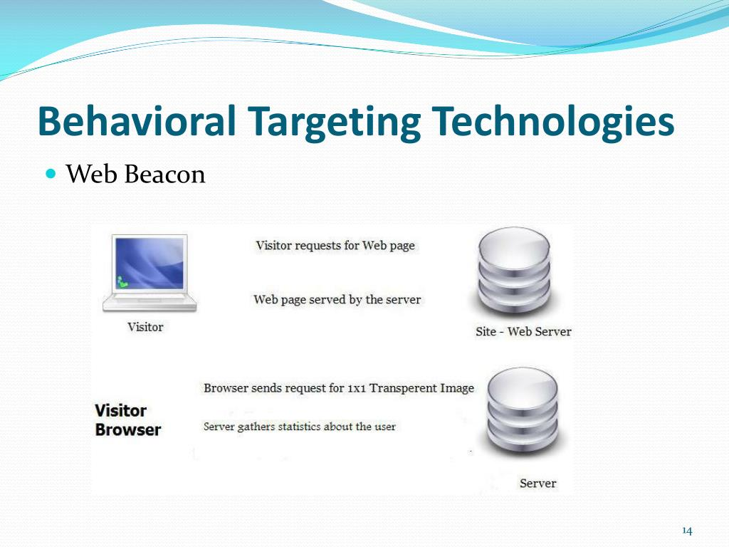 Behavioral Targeting Technologies