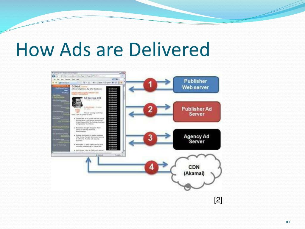 How Ads are Delivered