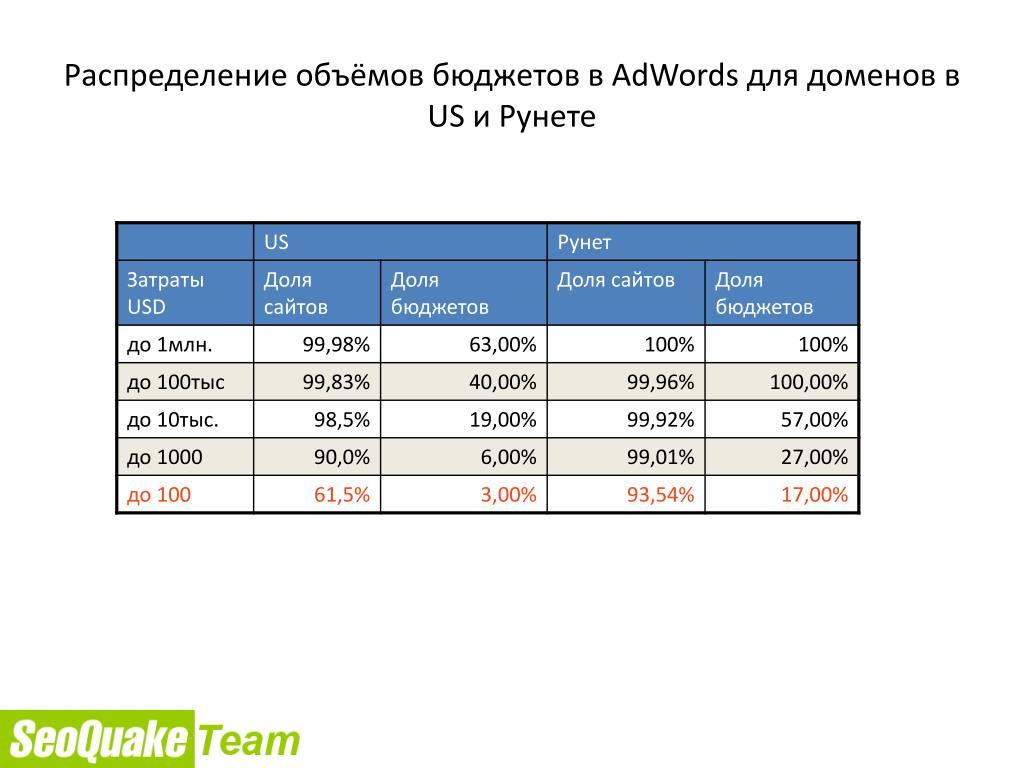 Распределение объёмов бюджетов в AdWords для доменов в