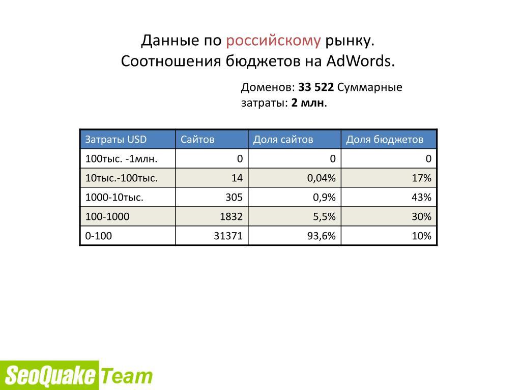 Данные по