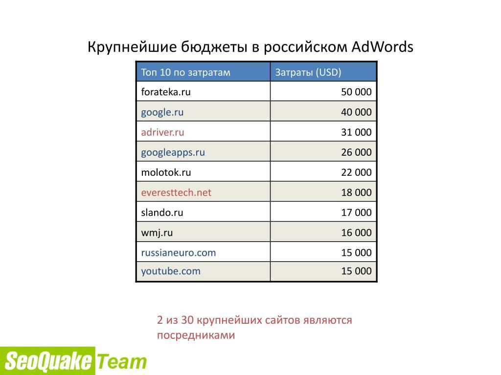 Крупнейшие бюджеты в российском