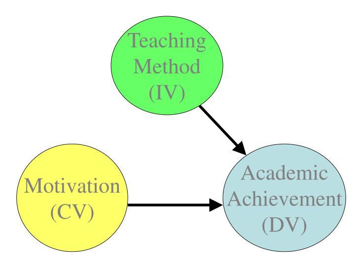 ANCOVA example 1