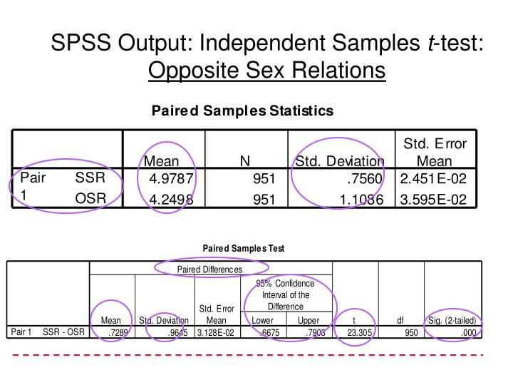 SPSS Output: Independent Samples