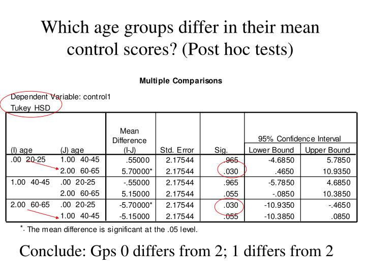 Which age groups differ in their mean control scores? (Post hoc tests)