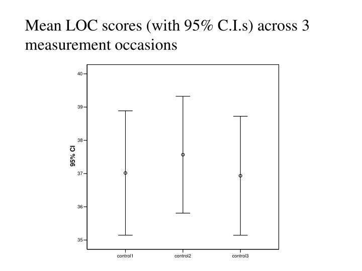 Mean LOC scores (with 95% C.I.s) across 3 measurement occasions