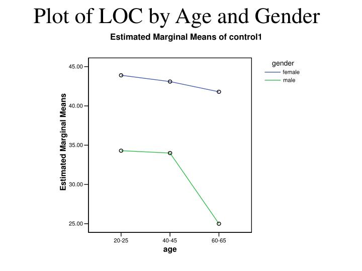 Plot of LOC by Age and Gender