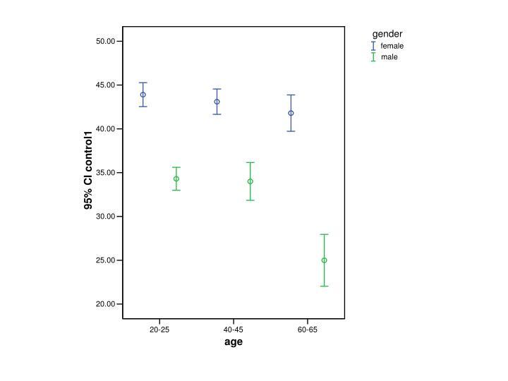 Age x gender interaction