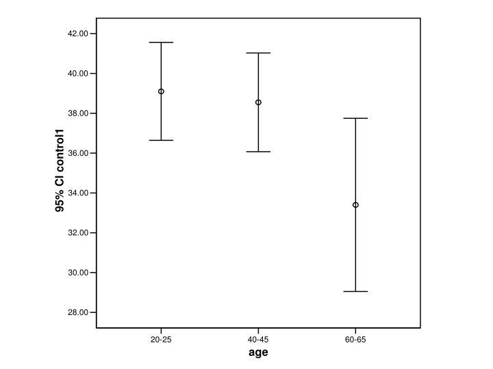 Age main effect