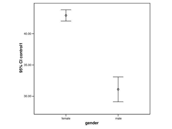 Gender main effect
