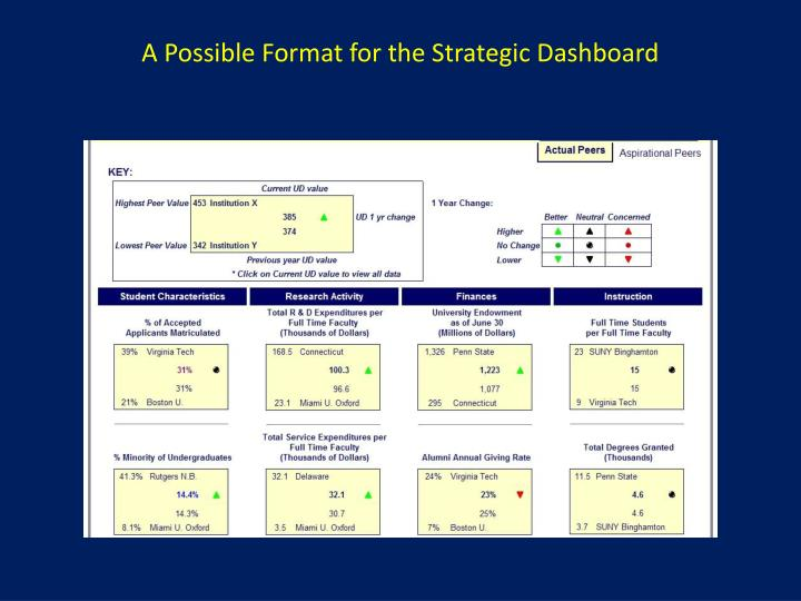 A Possible Format for the Strategic Dashboard