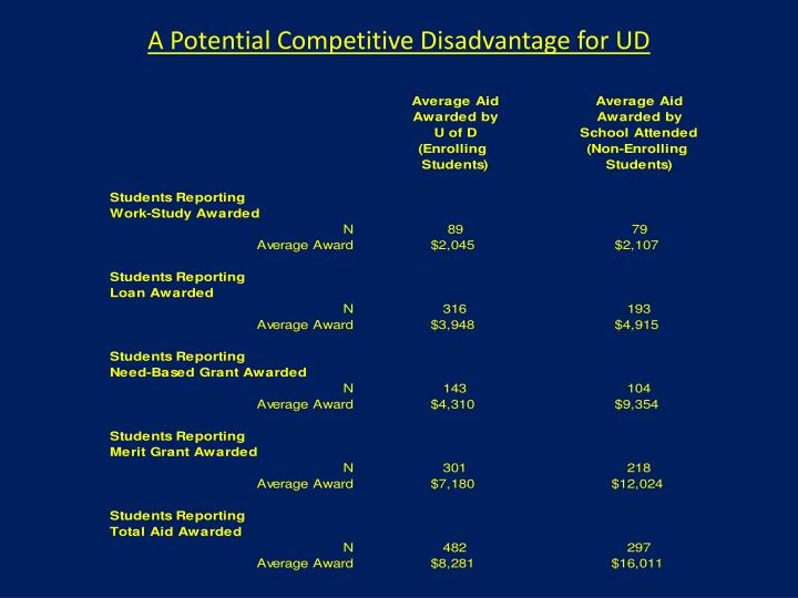 A Potential Competitive Disadvantage for UD