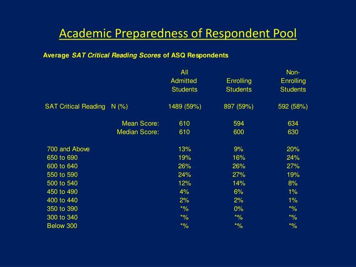 Academic Preparedness of Respondent Pool