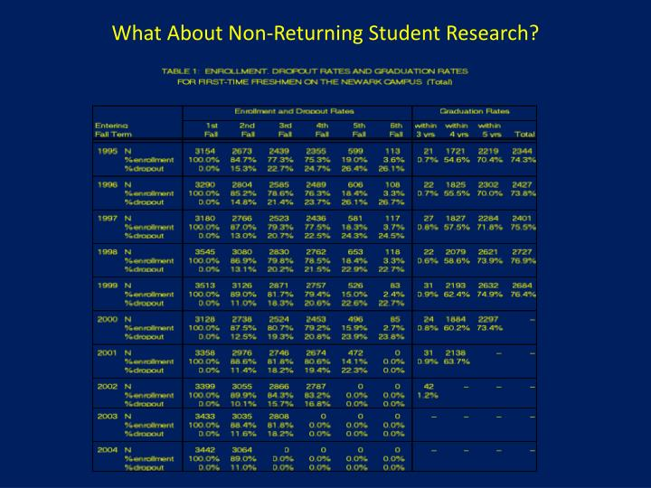 What About Non-Returning Student Research?