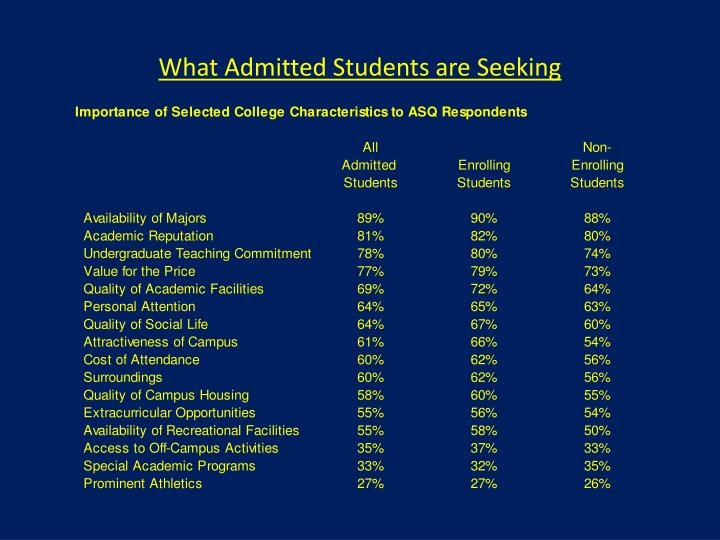 What Admitted Students are Seeking