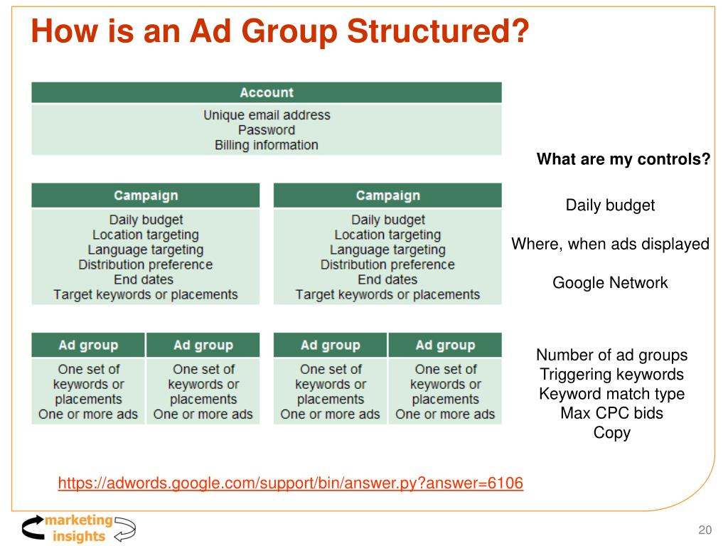 How is an Ad Group Structured?