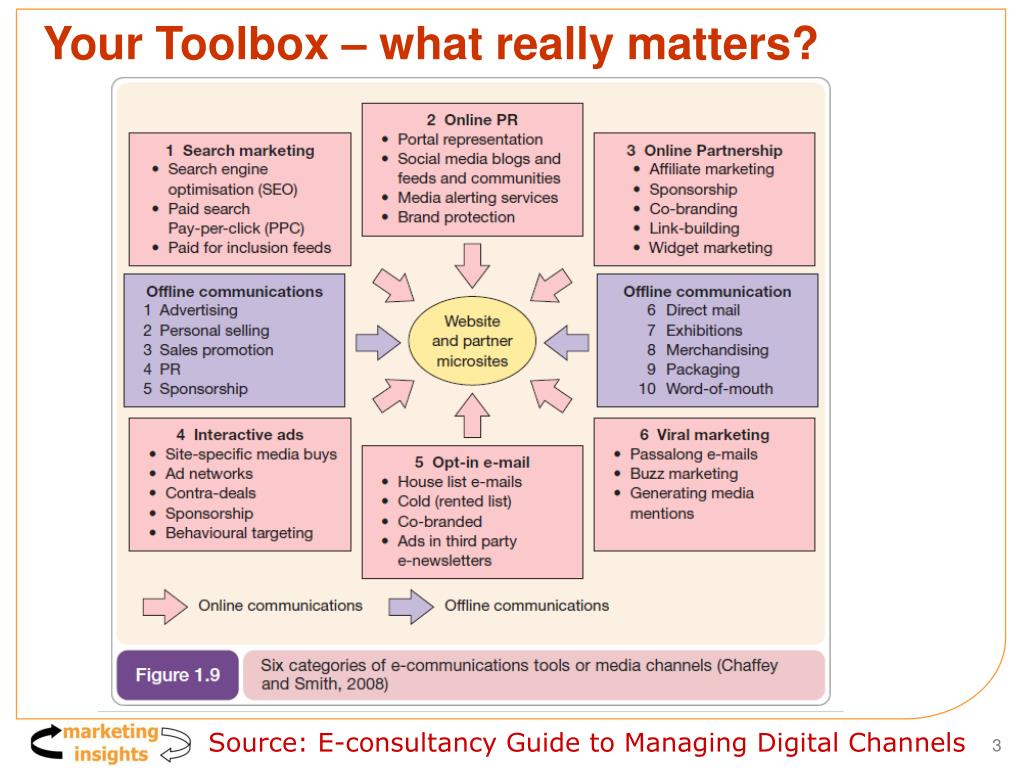 Your Toolbox – what really matters?
