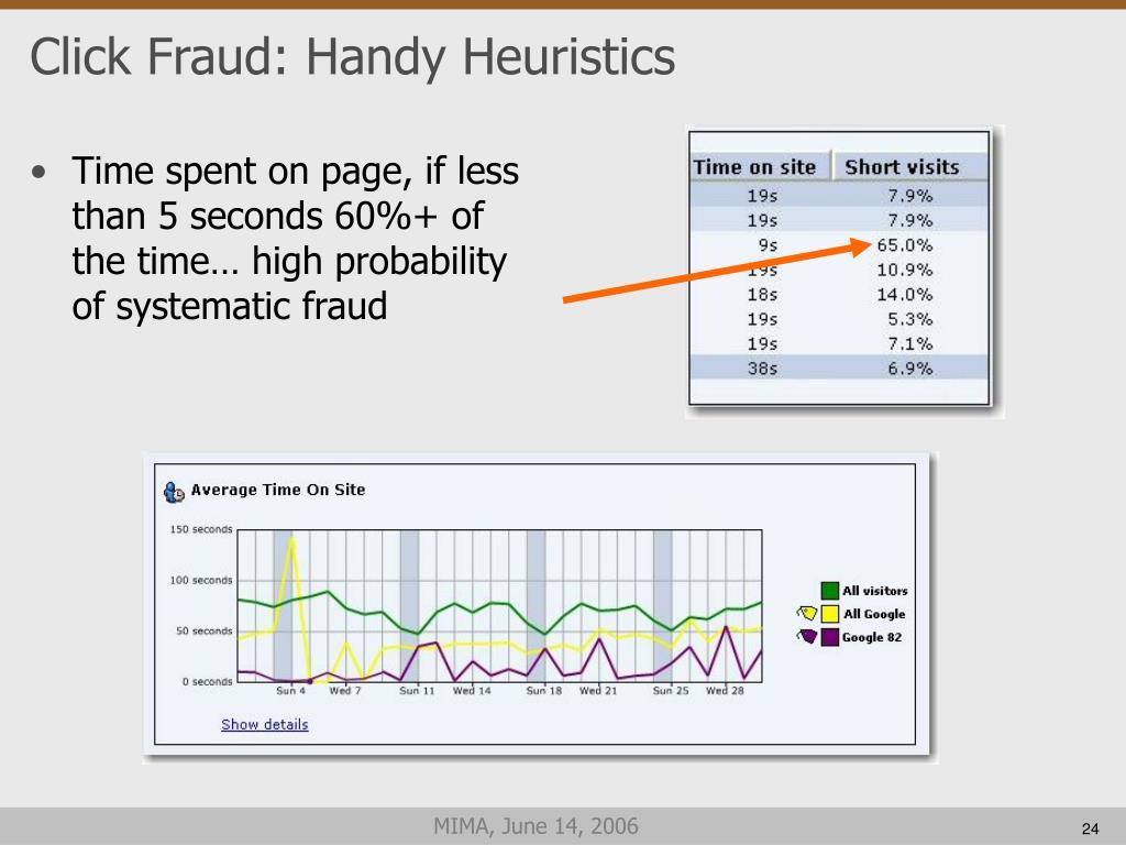 Click Fraud: Handy Heuristics