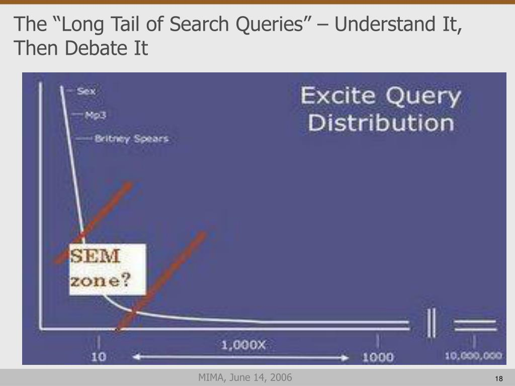 "The ""Long Tail of Search Queries"" – Understand It, Then Debate It"