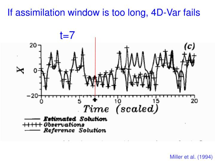 If assimilation window is too long, 4D-Var fails