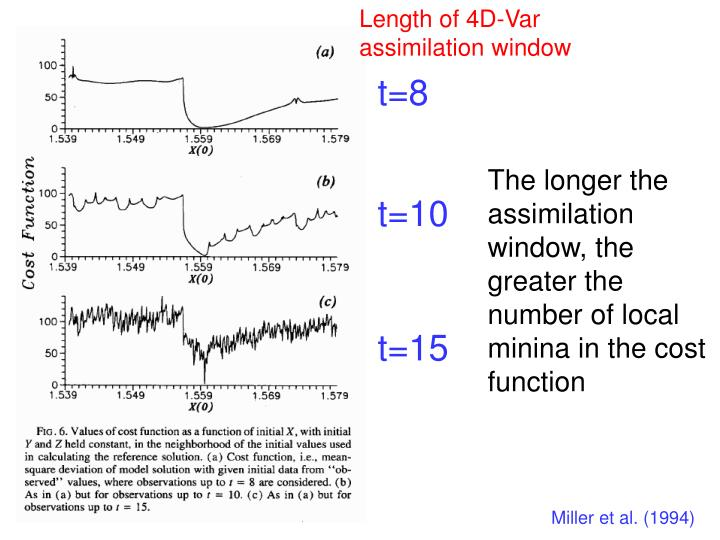Length of 4D-Var assimilation window