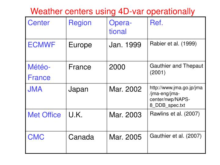 Weather centers using 4D-var operationally