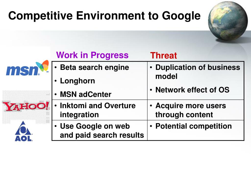 Competitive Environment to Google