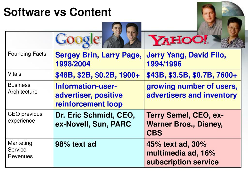 Software vs Content