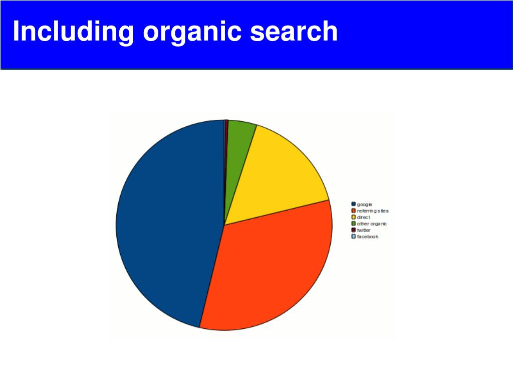 Including organic search