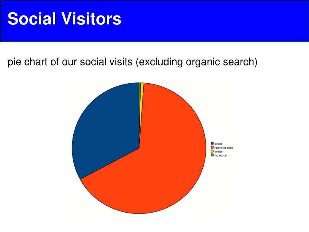 Social Visitors
