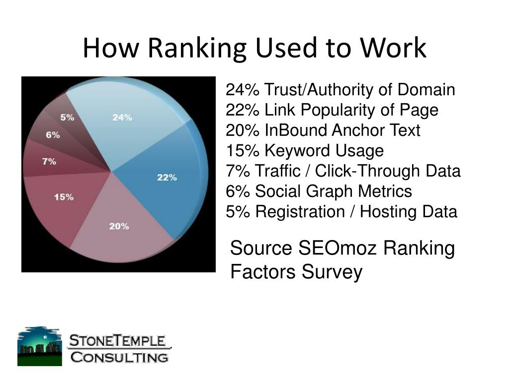 How Ranking Used to Work