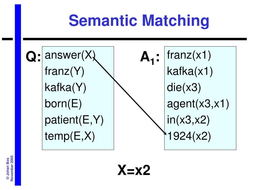 Semantic Matching