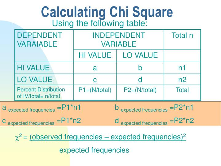 Calculating Chi Square