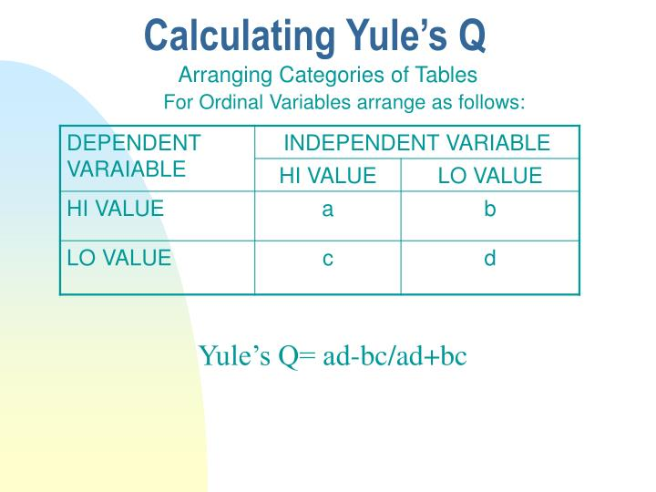 Calculating Yule's Q