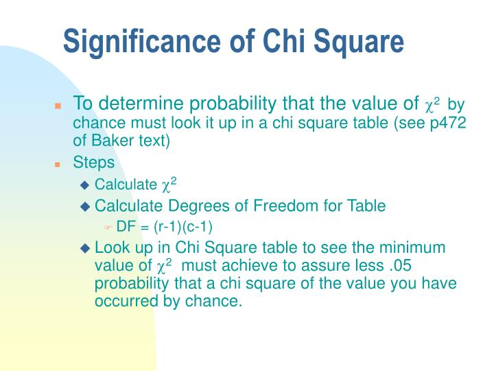 Significance of Chi Square