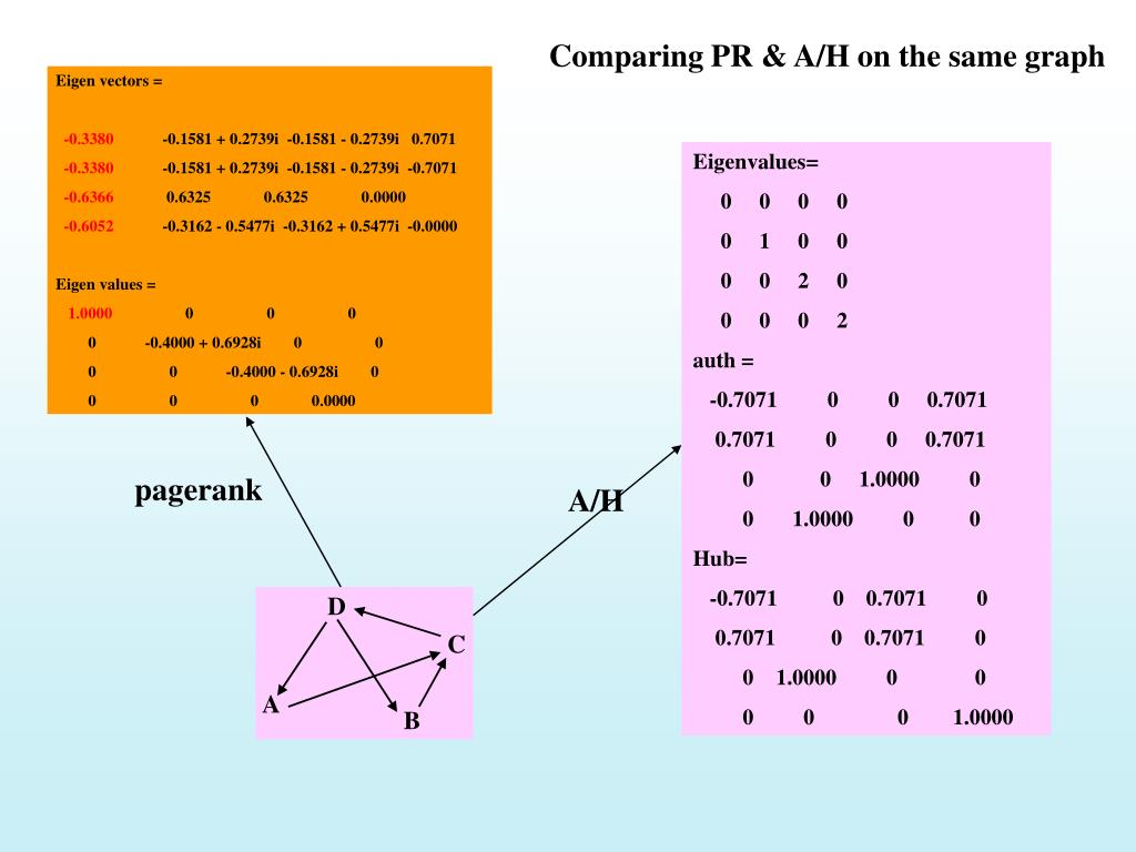 Comparing PR & A/H on the same graph