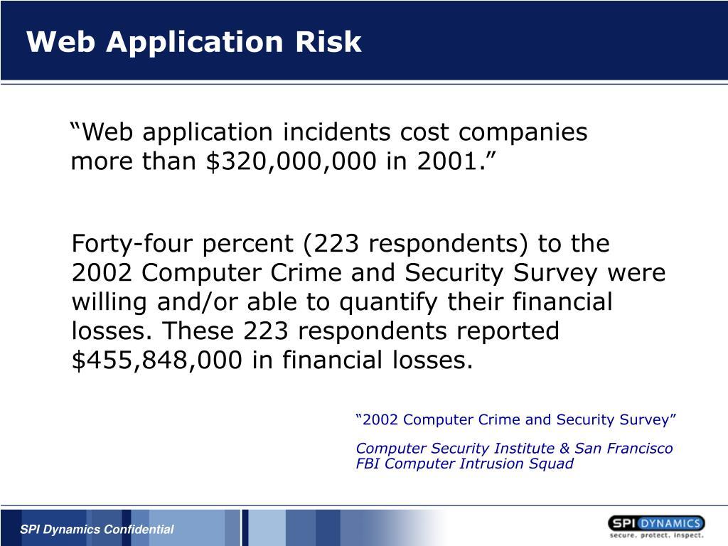 Web Application Risk