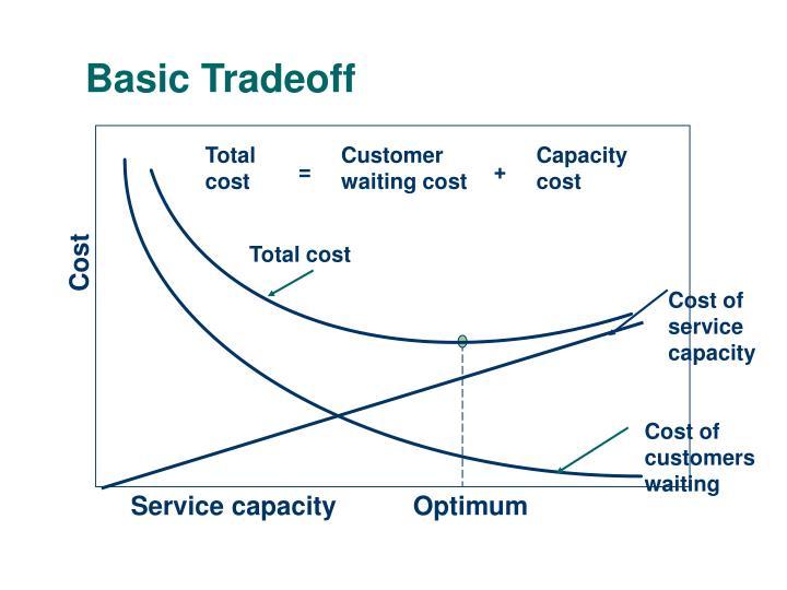 Basic Tradeoff