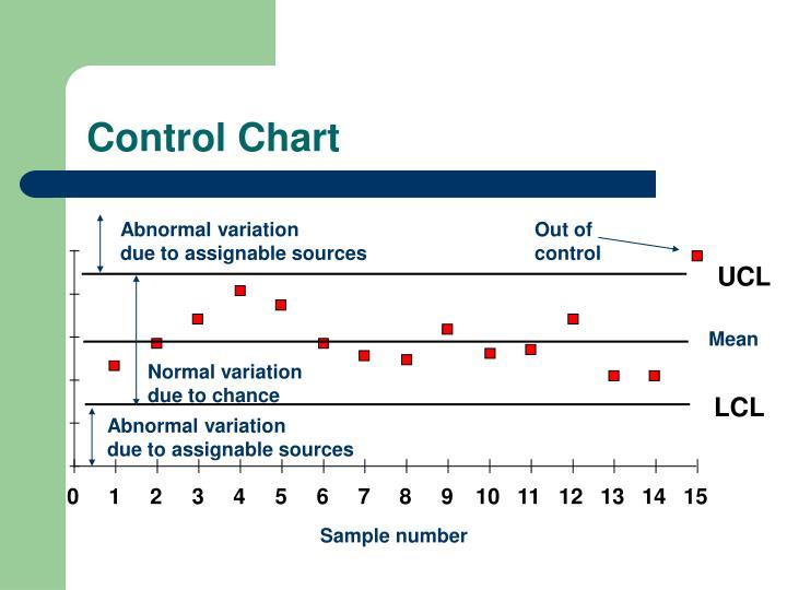 Abnormal variation
