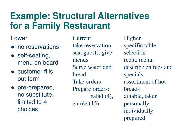Example: Structural Alternatives for a Family Restaurant