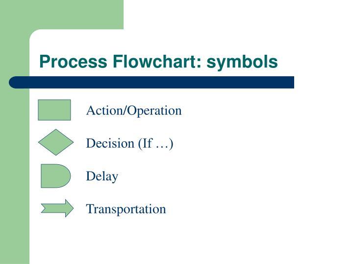 Process Flowchart: symbols