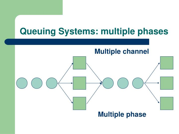 Queuing Systems: multiple phases