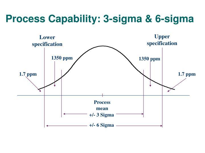 Process Capability: 3-sigma & 6-sigma