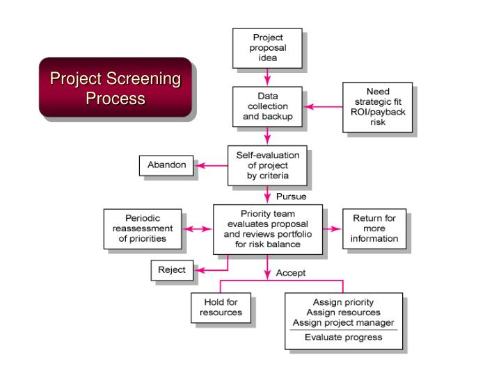 Project Screening Process